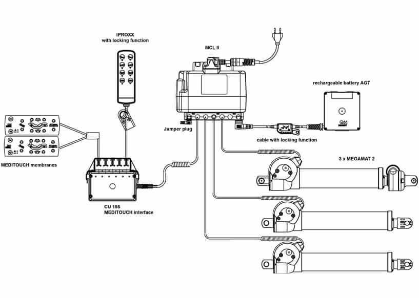 3-motor systems meditouchsystem